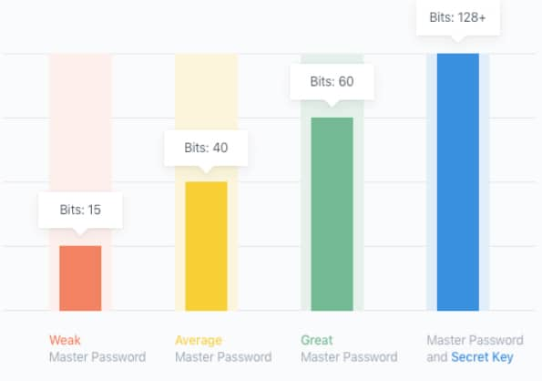 1Password uses both a master password and a secret key to encrypt your data.