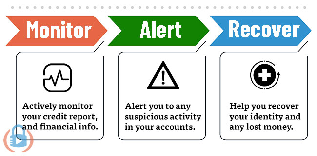 Identity theft protections works by monitoring, alerting and recovering your identity.