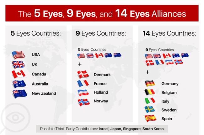 5-eyes, 9-eyes and 14-eyes alliances graphic