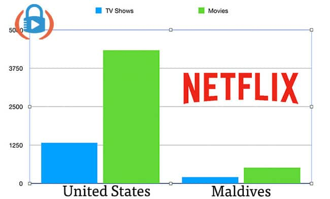 Comparing the Netflix libraries of the US and Maldives