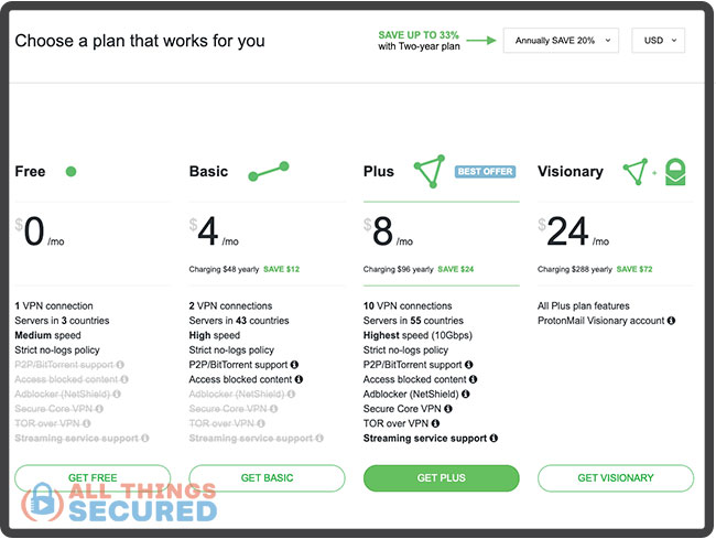 ProtonVPN plans and pricing table