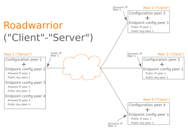 How Wireguard works, a client to server diagram