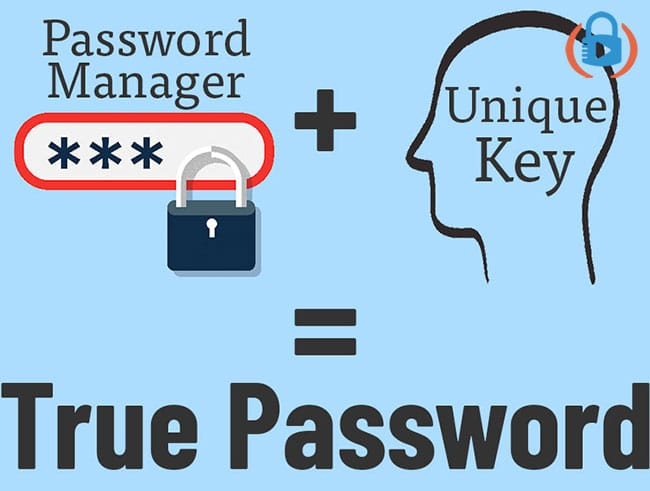The double blind password is the password manager password plus your unique key.